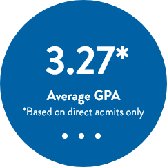 Average GPA